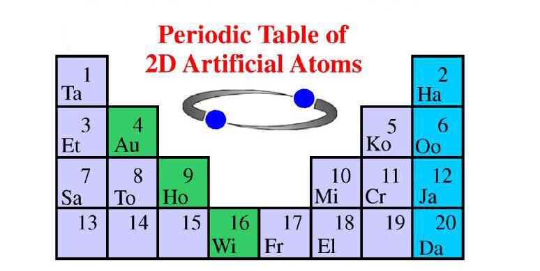 Periodic table of artifical atmom