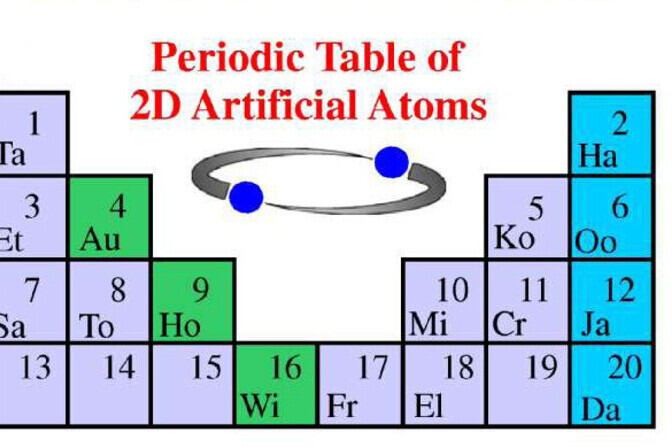 Periodic table of 2d atmo